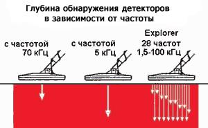 Катушки металлоискателей . - frequency_coil.jpg