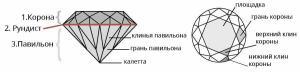 Огранка драгоценных камней: виды и названия - 3.jpg