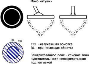 Катушки металлоискателей . - mono_coil.jpg