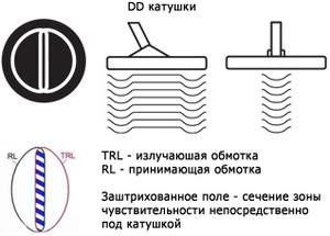 Катушки металлоискателей . - dd_coil.jpg