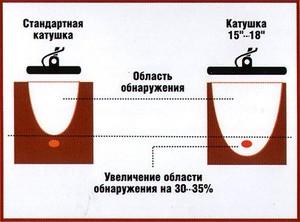 Катушки металлоискателей . - size_coil.jpg