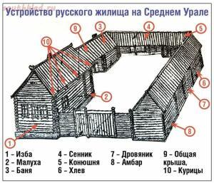 Традиционное русское жилище 13-15 вв. - 1570961736187310216.jpg