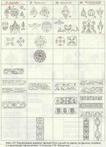 Таблицы-определители предметов быта IX-XV веков - archussr_drrus_bk_table117.jpg