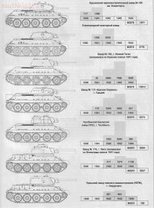 Немного о Т-34 - Т-34-разных-заводов.jpg