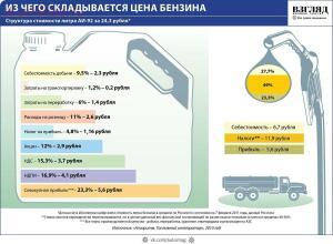 Интересное об автомобилях - Цена бензина.jpg