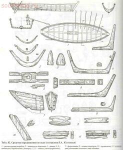 Таблицы-определители предметов быта IX-XV веков - archussr_drrus_bk_table82.jpg