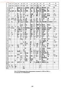 Справочник по старинным предметам Древней Руси. - p0335.jpg