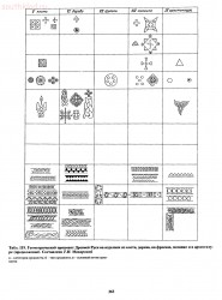Справочник по старинным предметам Древней Руси. - p0365.jpg