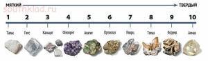 Признаки по которым можно определить минерал - shkal110.jpg
